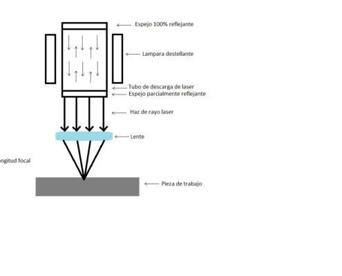 grafico de corte laser